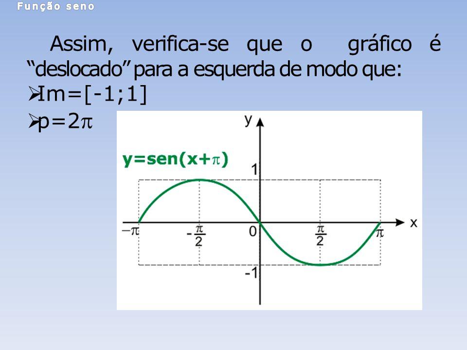 Função seno Assim, verifica-se que o gráfico é deslocado para a esquerda de modo que: Im=[-1;1]